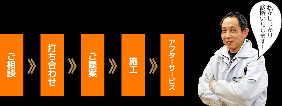 ご相談→打ち合わせ→ご提案→施工→アフターサービス